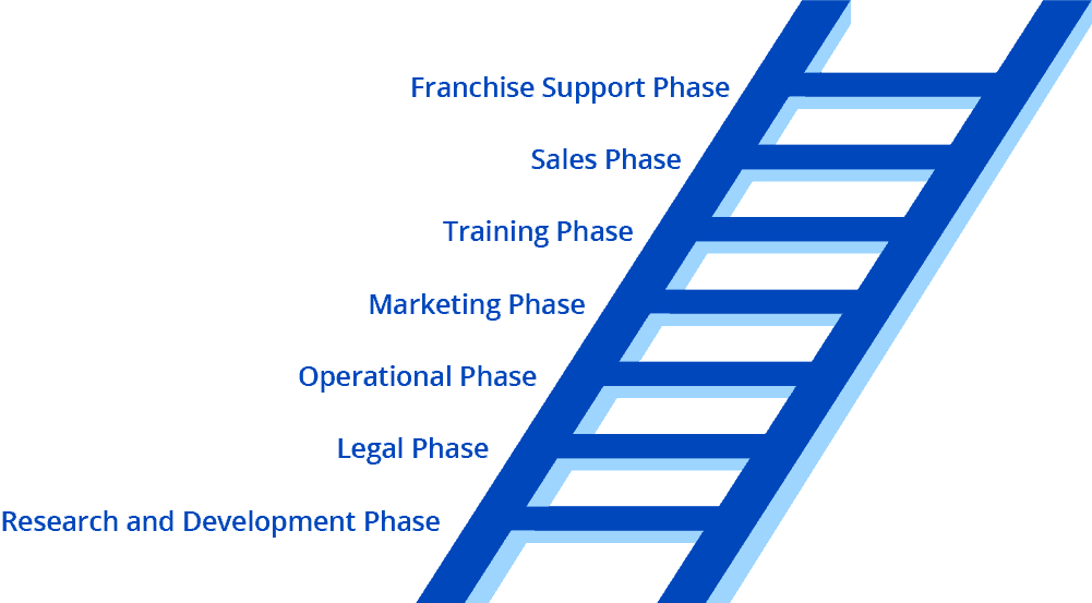Kensington's Seven Step Strategic Steps for Successful Franchising
